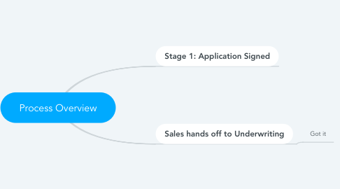 Mind Map: Process Overview