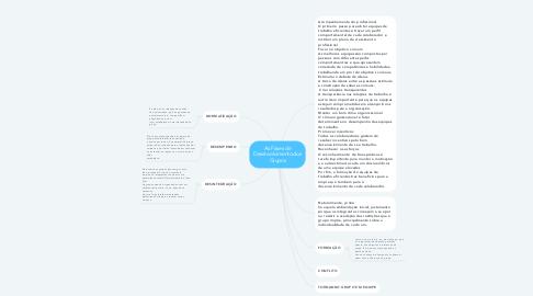 Mind Map: As Fases de Desenvolvimento dos Grupos