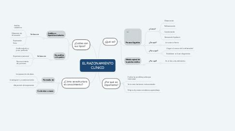 Mind Map: EL RAZONAMIENTO CLÍNICO