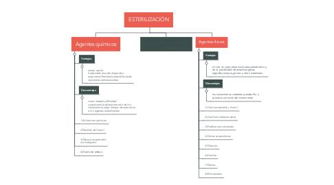 Mind Map: ESTERILIZACIÓN