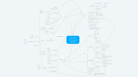 Mind Map: Internet and its' influence on the public in a changing communications landscape