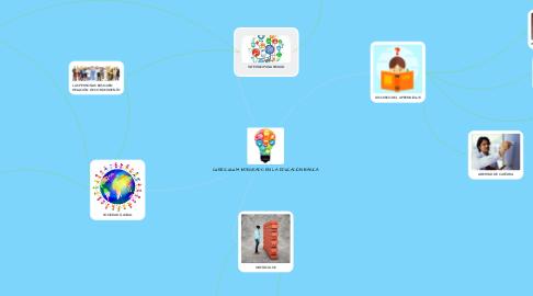 Mind Map: CURRÍCULUM INTEGRADO EN LA EDUCACIÓN BÁSICA