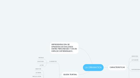 Mind Map: LA DRAMATICA