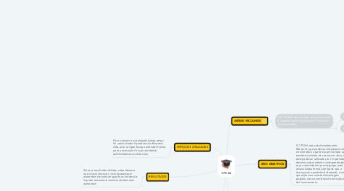 Mind Map: CPC 06