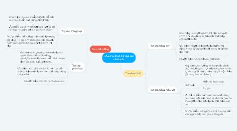 Mind Map: Chương trình trợ cấp của chính phủ