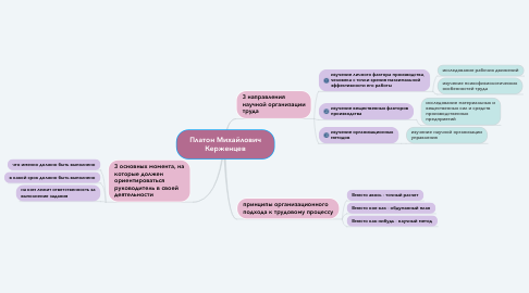 Mind Map: Платон Михайлович Керженцев