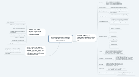 Mind Map: LESSON PLANNING, is an unified set of tasks that cover a period of classroom time.