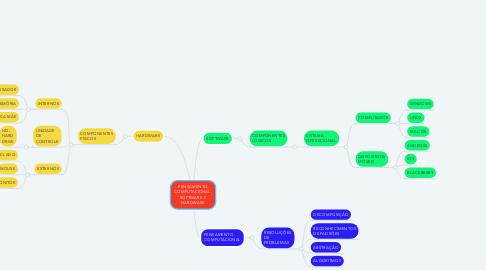Mind Map: PENSAMENTO COMPUTACIONAL, SOFTWARE E HARDWARE