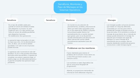 Mind Map: Semáforos, Monitores y Paso de Mensajes en los Sistemas Operativos.