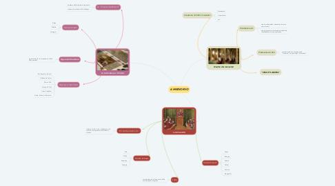 Mind Map: IL MEDIOEVO