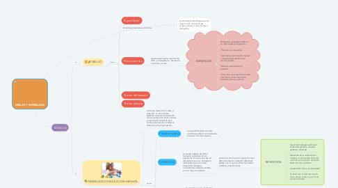 Mind Map: DIBUJO Y MODELADO