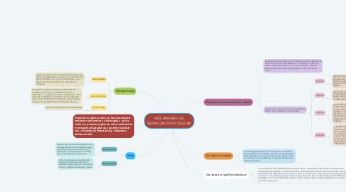 Mind Map: MECANISMO DE SEÑALIZACION CELULAR