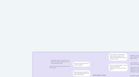 Mind Map: Gerenciando a si mesmo