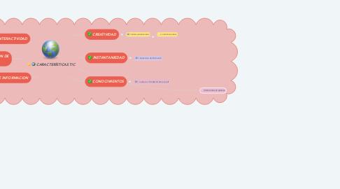 Mind Map: CARACTERÍSTICAS TIC