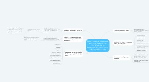 Mind Map: Pressupostos de dialética no âmbito de uma pesquisa com referencial na Pedagogia Histórico-Crítica- Autor: Frederico Costa