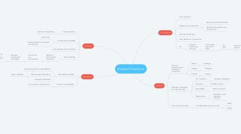 Mind Map: Estudos Filosóficos