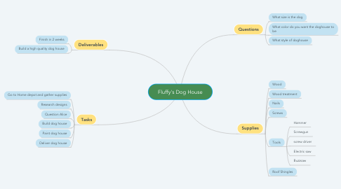 Mind Map: Fluffy's Dog House