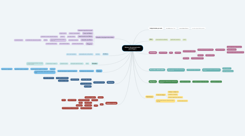 Mind Map: Raízes do pensamento psicológico