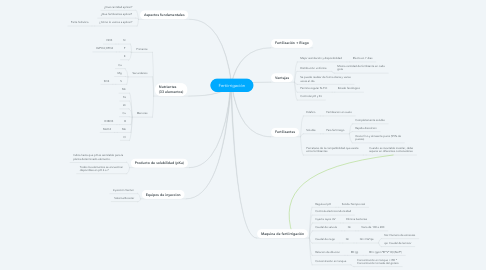 Mind Map: Fertiirrigación
