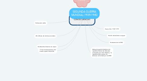 Mind Map: SEGUNDA GUERRA MUNDIAL (1939-1945)