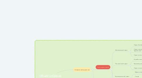 Mind Map: Общее собрание акционеров