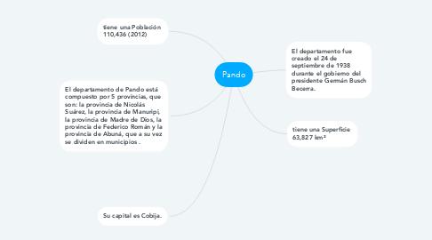 Mind Map: Pando