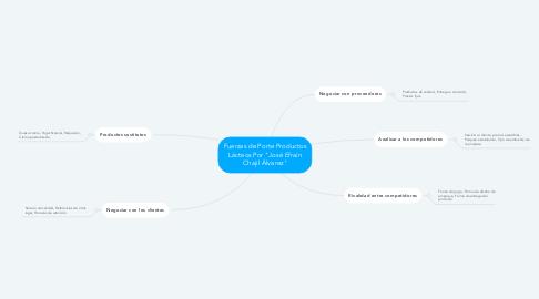 """Mind Map: Fuerzas de Porte Productos Lácteos Por """"José Efraín Chajil Álvarez"""""""