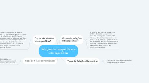 Mind Map: Relações Intraespecíficas e Interespecíficas