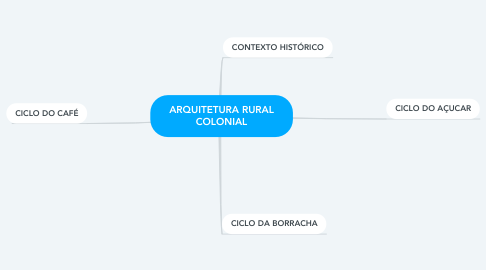 Mind Map: ARQUITETURA RURAL COLONIAL