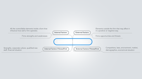 Mind Map: External and internal factors