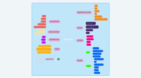 Mind Map: PANQUECAS