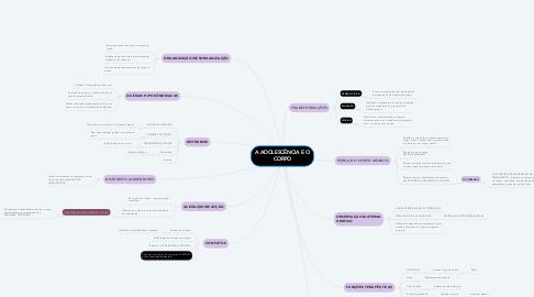 Mind Map: A ADOLESCÊNCIA E O CORPO
