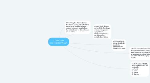 Mind Map: LITERATURA CONTEMPORANEA
