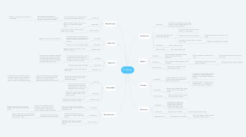 Mind Map: El dibujo