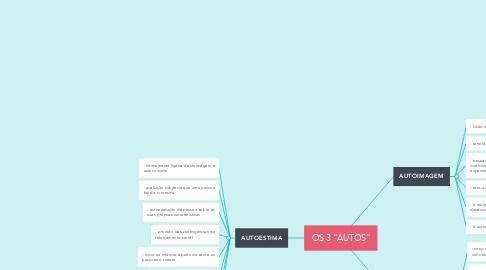 """Mind Map: OS 3 """"AUTOS"""""""