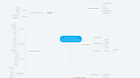 Mind Map: Reconociendo Las Herramientas de SketchUp