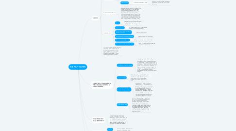 Mind Map: SALIVA Y CARIES