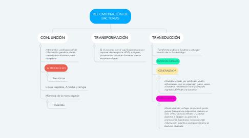 Mind Map: RECOMBINACIÓN DE BACTERIAS