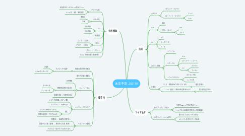 Mind Map: 未来予測_202110
