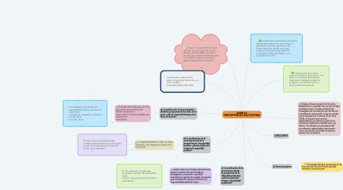 Mind Map: SOBRE LA  PRESCRIPCIÓN DE LA ACCION PENAL