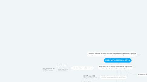Mind Map: PRESUPUESTO DE PRODUCCION.