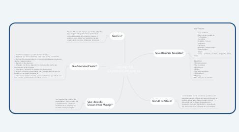 Mind Map: UNIDAD DE CORRESPONDENCIA