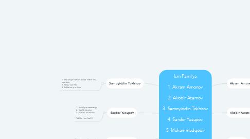 Mind Map: Ism Familya  1. Akram Amonov  2. Akobir Azamov  3. Samoyiddin Tokhirov  4. Sardor Yusupov  5. Muhammadqodir  6.Qoirov Asil  7. Javohir Djuraev