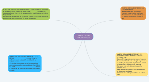 Mind Map: DRECHO PENAL AMUCHATEGUI