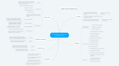 Mind Map: Environmental performance and Green Cultur