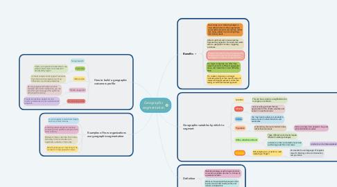Mind Map: Geographic segmentation