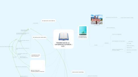 Mind Map: TENDENCIAS DE LA UNIVERSIDAD SUPERIOR HOY