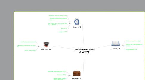Mind Map: Target Capaian kuliah di UPNVJ
