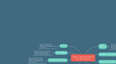 Mind Map: Origen y desarrollo histórico de la administración