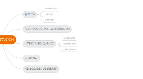 Mind Map: ALIMENTACION